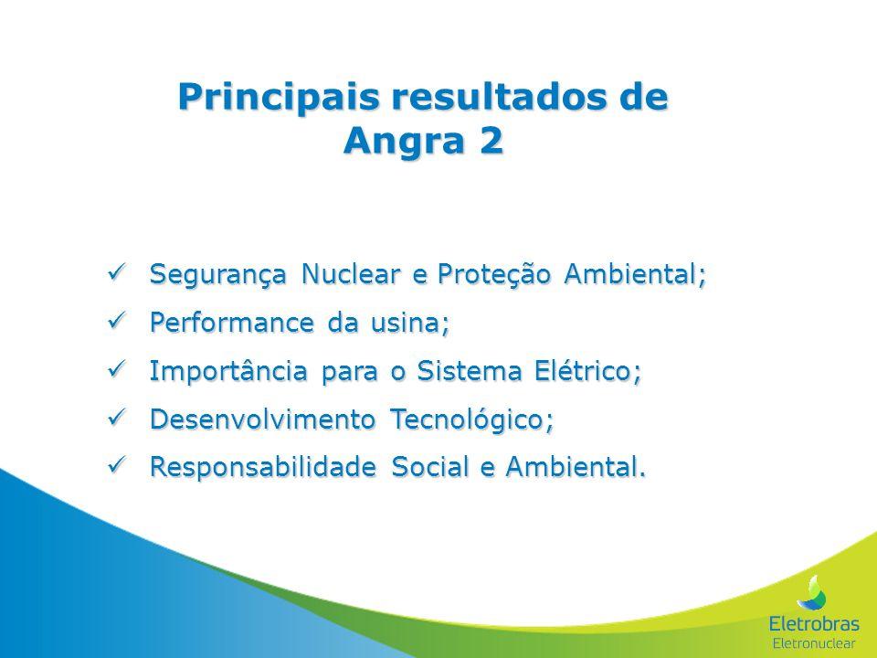 Segurança Nuclear e Proteção Ambiental; Segurança Nuclear e Proteção Ambiental; Performance da usina; Performance da usina; Importância para o Sistema