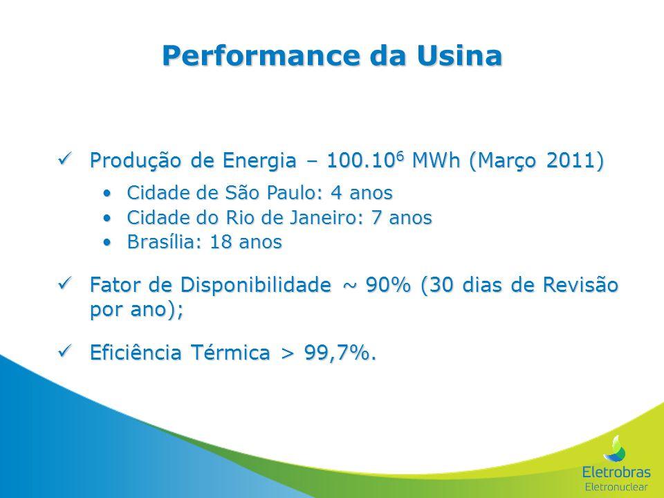 Performance da Usina Produção de Energia – 100.10 6 MWh (Março 2011) Produção de Energia – 100.10 6 MWh (Março 2011) Cidade de São Paulo: 4 anosCidade