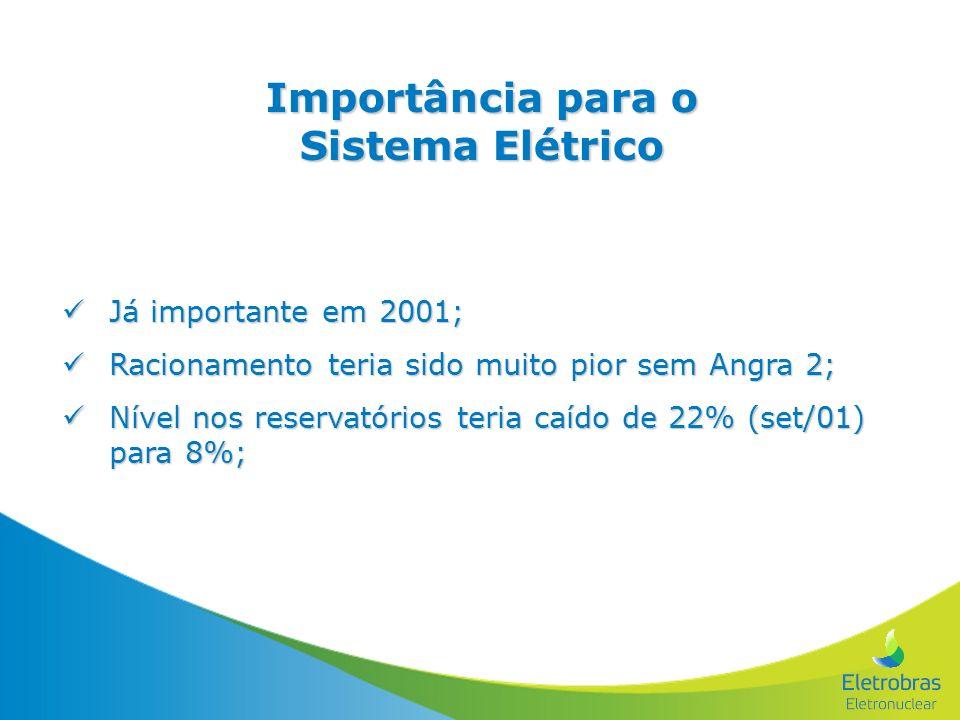 Importância para o Sistema Elétrico Já importante em 2001; Já importante em 2001; Racionamento teria sido muito pior sem Angra 2; Racionamento teria s
