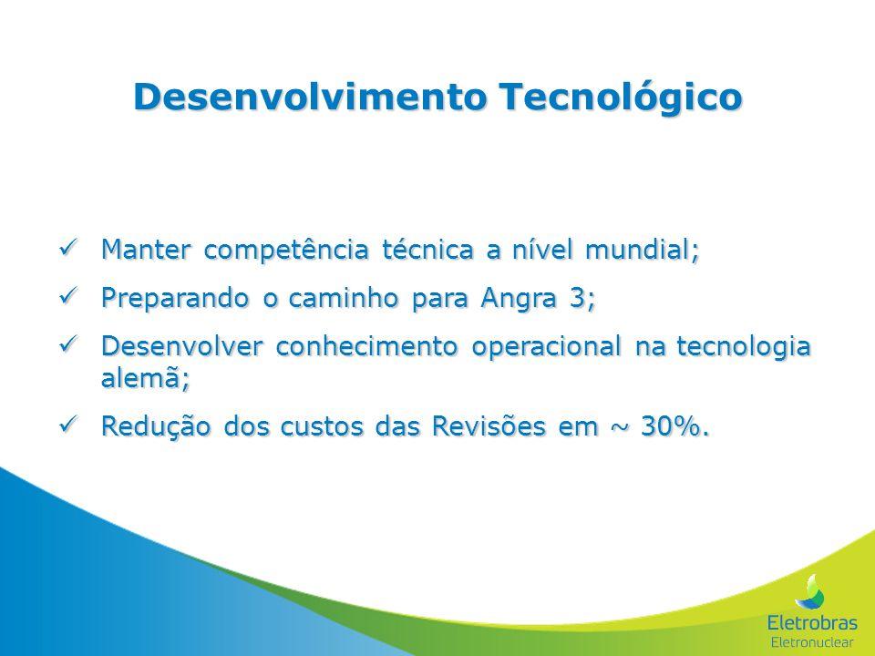 Desenvolvimento Tecnológico Manter competência técnica a nível mundial; Manter competência técnica a nível mundial; Preparando o caminho para Angra 3;