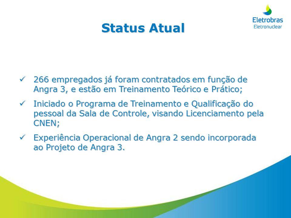 Status Atual 266 empregados já foram contratados em função de Angra 3, e estão em Treinamento Teórico e Prático; 266 empregados já foram contratados e