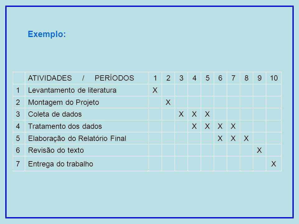 Exemplo: ATIVIDADES / PERÍODOS12345678910 1Levantamento de literaturaX 2Montagem do Projeto X 3Coleta de dados XXX 4Tratamento dos dados XXXX 5Elabora