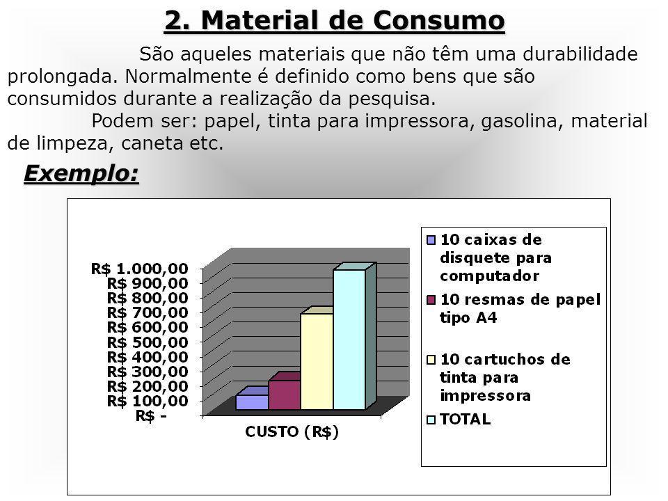 São aqueles materiais que não têm uma durabilidade prolongada. Normalmente é definido como bens que são consumidos durante a realização da pesquisa. P