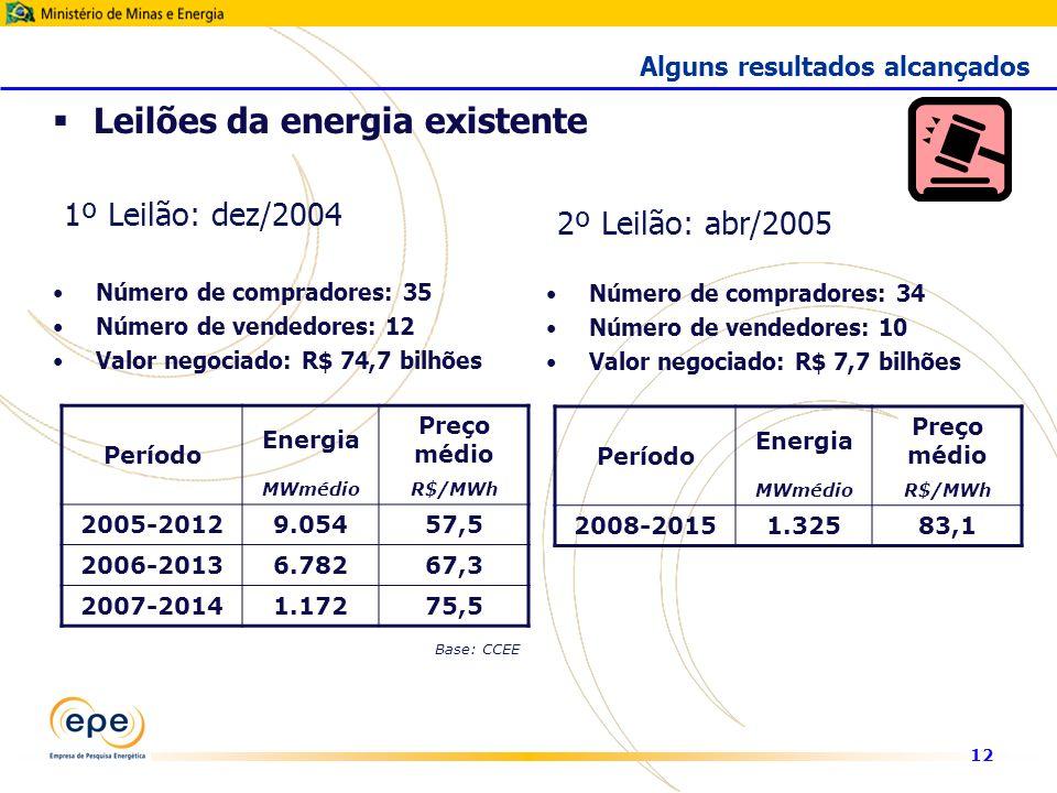 12 1º Leilão: dez/2004 Número de compradores: 35 Número de vendedores: 12 Valor negociado: R$ 74,7 bilhões Leilões da energia existente Alguns resultados alcançados Período Energia Preço médio MWmédioR$/MWh 2005-20129.05457,5 2006-20136.78267,3 2007-20141.17275,5 2º Leilão: abr/2005 Número de compradores: 34 Número de vendedores: 10 Valor negociado: R$ 7,7 bilhões Período Energia Preço médio MWmédioR$/MWh 2008-20151.32583,1 Base: CCEE