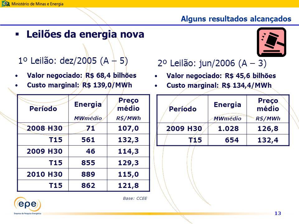 13 1º Leilão: dez/2005 (A – 5) Valor negociado: R$ 68,4 bilhões Custo marginal: R$ 139,0/MWh Leilões da energia nova Período Energia Preço médio MWmédioR$/MWh 2008 H3071107,0 T15561132,3 2009 H3046114,3 T15855129,3 2010 H30889115,0 T15862121,8 2º Leilão: jun/2006 (A – 3) Valor negociado: R$ 45,6 bilhões Custo marginal: R$ 134,4/MWh Período Energia Preço médio MWmédioR$/MWh 2009 H301.028126,8 T15654132,4 Base: CCEE Alguns resultados alcançados