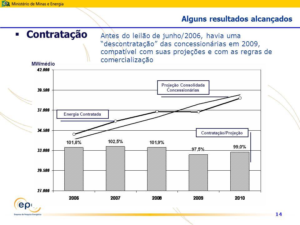 14 MWmédio Projeção Consolidada Concessionárias Energia Contratada Contratação/Projeção Antes do leilão de junho/2006, havia uma descontratação das concessionárias em 2009, compatível com suas projeções e com as regras de comercialização Contratação Alguns resultados alcançados