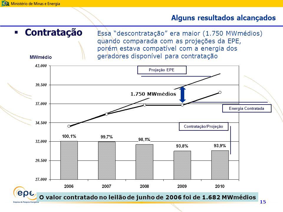 15 MWmédio Projeção EPE Energia Contratada Contratação/Projeção Essa descontratação era maior (1.750 MWmédios) quando comparada com as projeções da EPE, porém estava compatível com a energia dos geradores disponível para contratação 1.750 MWmédios O valor contratado no leilão de junho de 2006 foi de 1.682 MWmédios Contratação Alguns resultados alcançados
