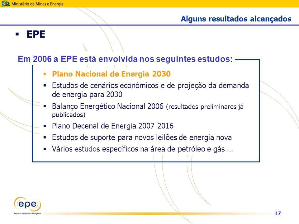 17 EPE Plano Nacional de Energia 2030 Estudos de cenários econômicos e de projeção da demanda de energia para 2030 Balanço Energético Nacional 2006 (resultados preliminares já publicados) Plano Decenal de Energia 2007-2016 Estudos de suporte para novos leilões de energia nova Vários estudos específicos na área de petróleo e gás … Em 2006 a EPE está envolvida nos seguintes estudos: Alguns resultados alcançados
