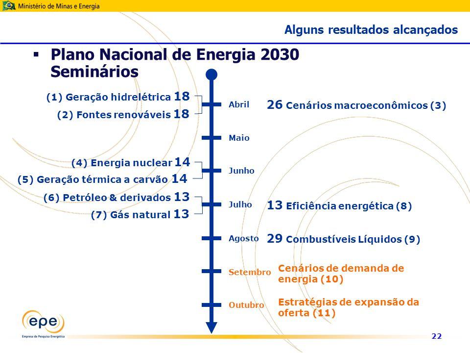 22 Plano Nacional de Energia 2030 Seminários (1) Geração hidrelétrica 18 (2) Fontes renováveis 18 26 Cenários macroeconômicos (3) (4) Energia nuclear 14 13 Eficiência energética (8) (6) Petróleo & derivados 13 (7) Gás natural 13 (5) Geração térmica a carvão 14 29 Combustíveis Líquidos (9) Cenários de demanda de energia (10) Estratégias de expansão da oferta (11) Abril Maio Junho Julho Agosto Setembro Outubro Alguns resultados alcançados
