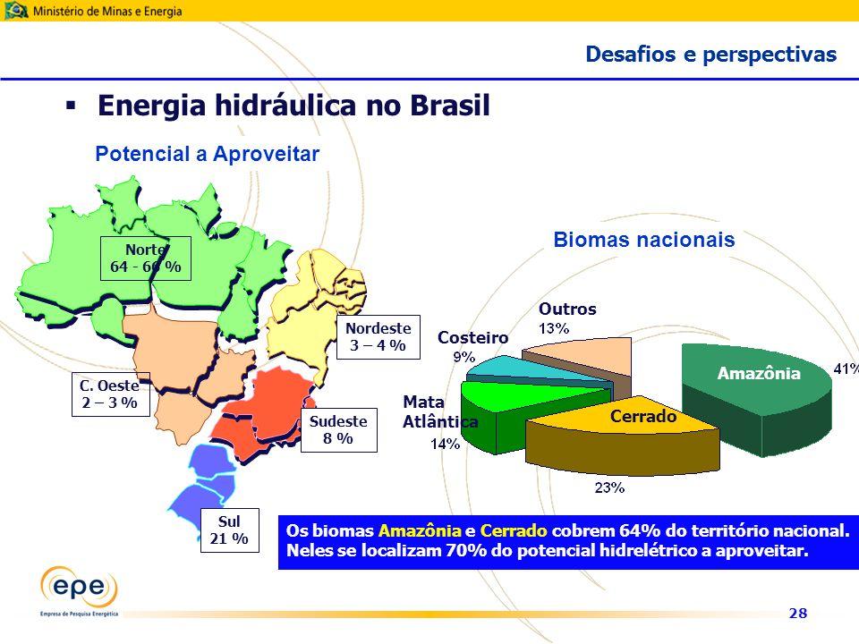 28 Norte 64 - 66 % Nordeste 3 – 4 % Sul 21 % Sudeste 8 % Potencial a Aproveitar Energia hidráulica no Brasil Desafios e perspectivas C.