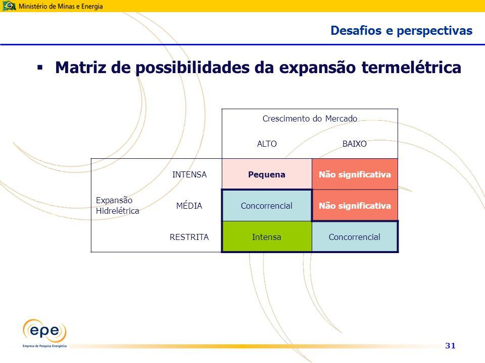 31 Crescimento do Mercado ALTOBAIXO Expansão Hidrelétrica INTENSAPequenaNão significativa MÉDIAConcorrencialNão significativa RESTRITAIntensaConcorrencial Matriz de possibilidades da expansão termelétrica Desafios e perspectivas