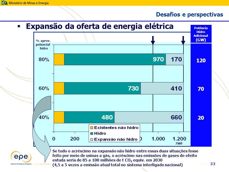33 TWh % aprov.