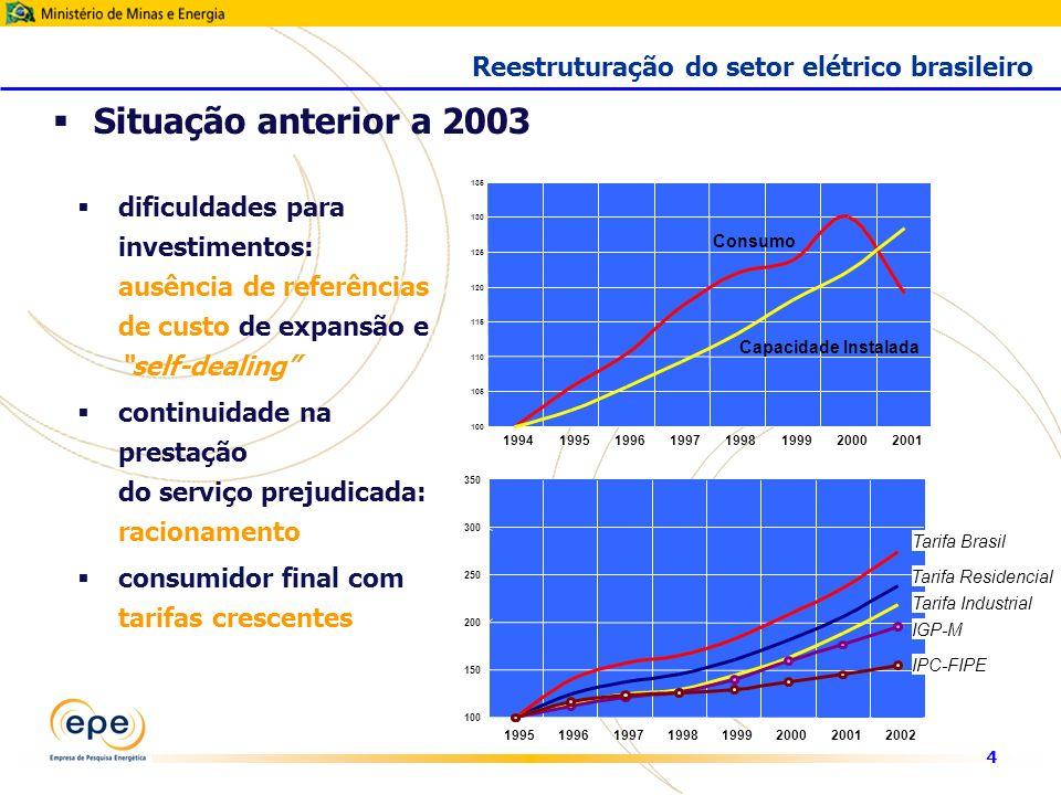 4 Situação anterior a 2003 Reestruturação do setor elétrico brasileiro dificuldades para investimentos: ausência de referências de custo de expansão e self-dealing continuidade na prestação do serviço prejudicada: racionamento consumidor final com tarifas crescentes 100 105 110 115 120 125 130 135 19941995199619971998199920002001 Consumo Capacidade Instalada 100 150 200 250 300 350 19951996199719981999200020012002 Tarifa Brasil Tarifa Residencial Tarifa Industrial IGP-M IPC-FIPE