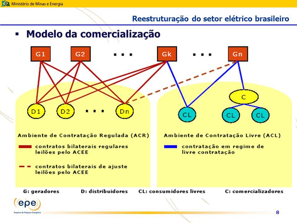 8 Modelo da comercialização Reestruturação do setor elétrico brasileiro