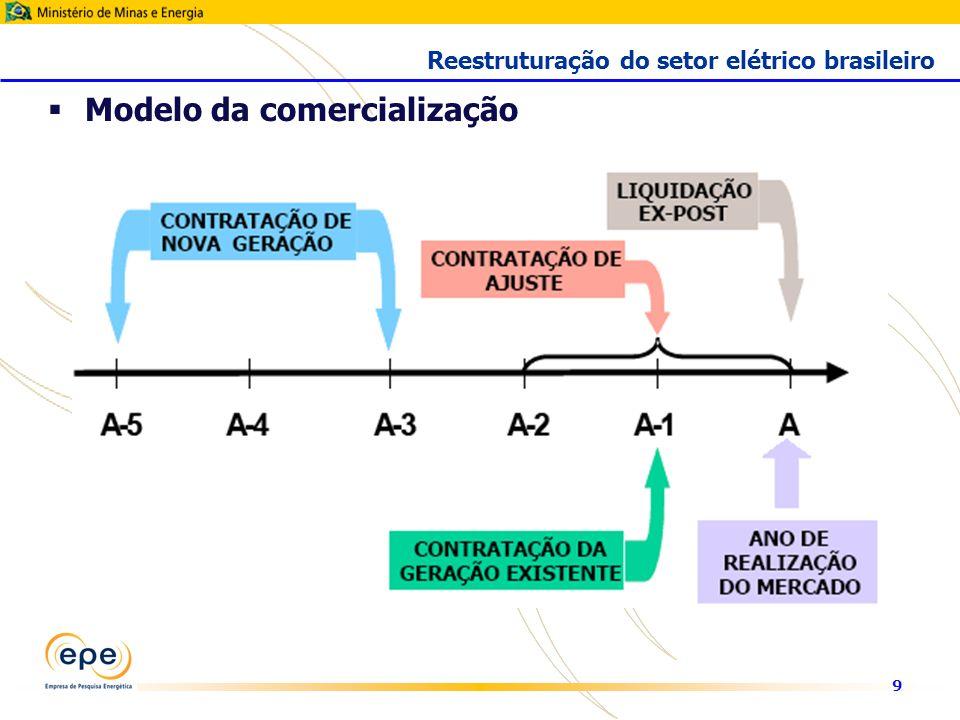 9 Modelo da comercialização Reestruturação do setor elétrico brasileiro