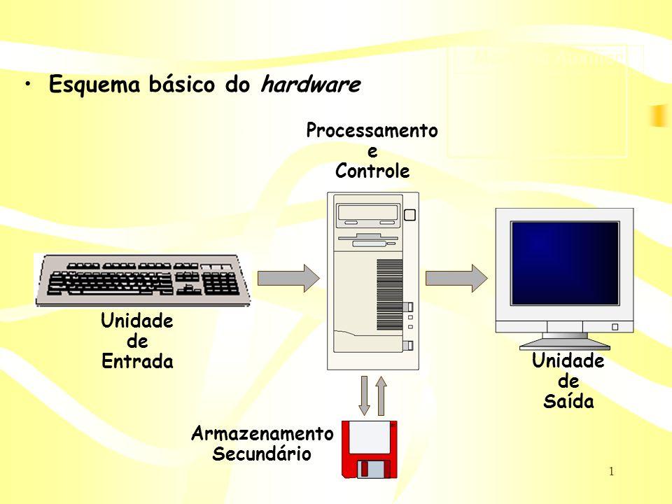 1 Esquema básico do hardware Unidade de Entrada Unidade de Saída Processamento e Controle Armazenamento Secundário Memória Auxiliar