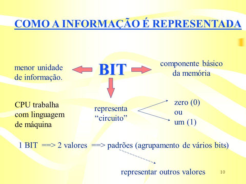 10 COMO A INFORMAÇÃO É REPRESENTADA BIT menor unidade de informação. componente básico da memória representa circuito zero (0) ou um (1) 1 BIT ==> 2 v
