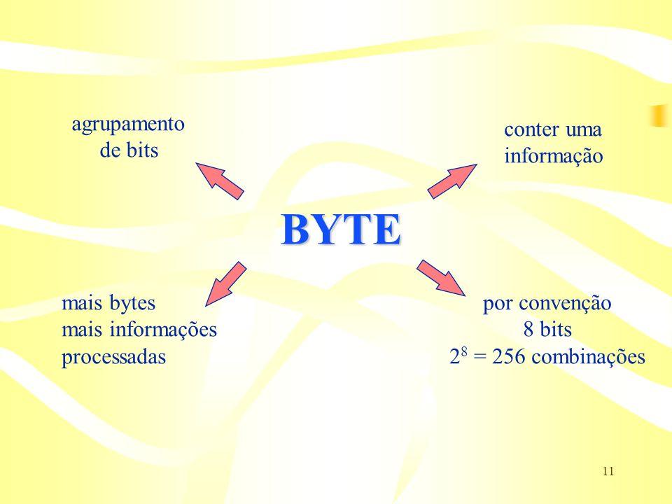 11 BYTE agrupamento de bits por convenção 8 bits 2 8 = 256 combinações conter uma informação mais bytes mais informações processadas