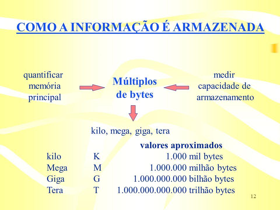 12 COMO A INFORMAÇÃO É ARMAZENADA quantificar memória principal medir capacidade de armazenamento Múltiplos de bytes kilo, mega, giga, tera valores ap