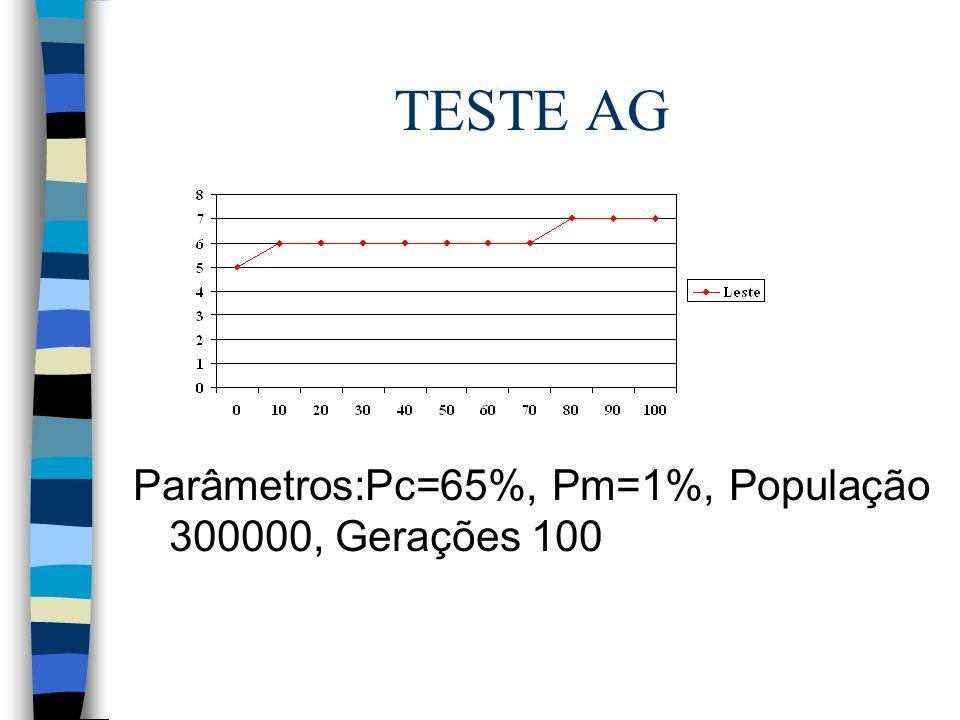 TESTE AG Parâmetros:Pc=65%, Pm=1%, População 300000, Gerações 100