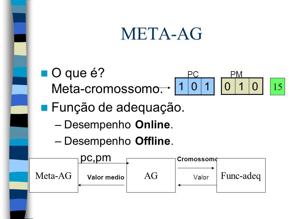 META-AG O que é? PC PM Meta-cromossomo. Função de adequação. –Desempenho Online. –Desempenho Offline. pc,pm Cromossomo Valor medio Valor Meta-AGAGFunc