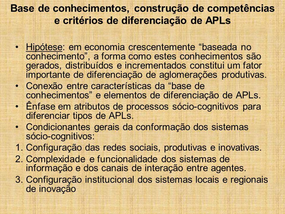 Base de conhecimentos, construção de competências e critérios de diferenciação de APLs Hipótese: em economia crescentemente baseada no conhecimento, a forma como estes conhecimentos são gerados, distribuídos e incrementados constitui um fator importante de diferenciação de aglomerações produtivas.