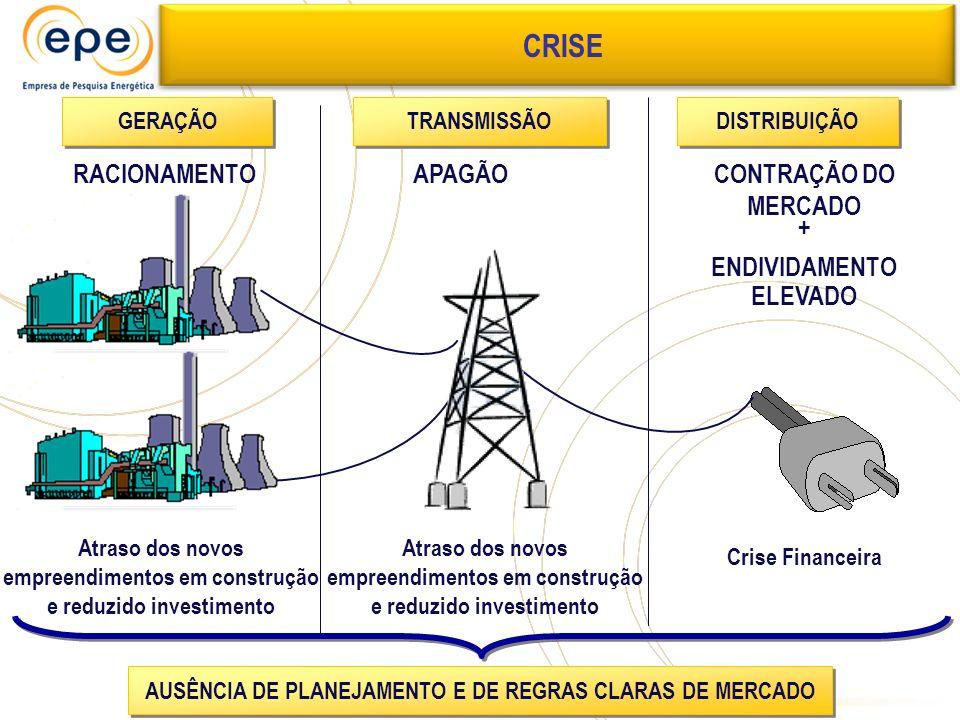 GERAÇÃO TRANSMISSÃO DISTRIBUIÇÃO Crise Financeira Atraso dos novos empreendimentos em construção e reduzido investimento RACIONAMENTOAPAGÃO AUSÊNCIA D