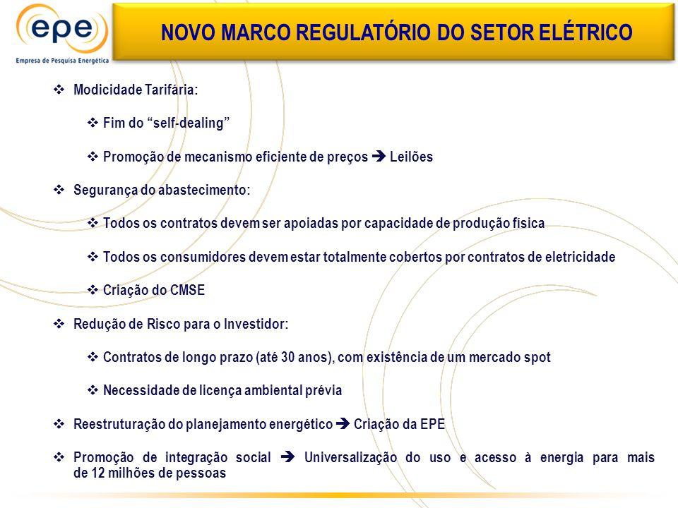 NOVO MARCO REGULATÓRIO DO SETOR ELÉTRICO Modicidade Tarifária: Fim do self-dealing Promoção de mecanismo eficiente de preços Leilões Segurança do abas