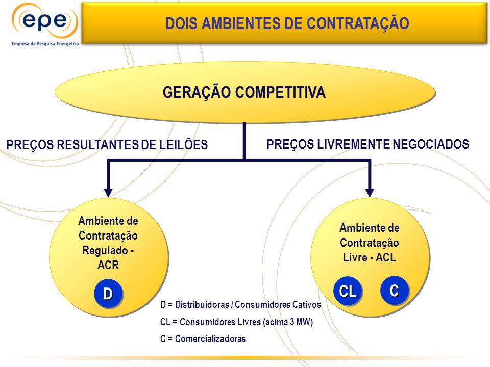 GERAÇÃO COMPETITIVA Ambiente de Contratação Regulado - ACR Ambiente de Contratação Livre - ACL PREÇOS RESULTANTES DE LEILÕES PREÇOS LIVREMENTE NEGOCIA