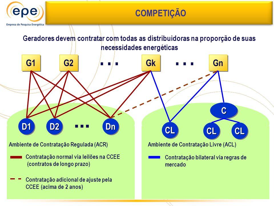CC D1D1D2D2DnDn... CLCL CLCL CLCL Gn... G1 G2 Gk Contratação normal via leilões na CCEE (contratos de longo prazo) Contratação bilateral via regras de