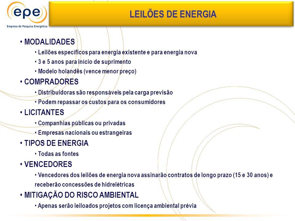 MODALIDADES Leilões específicos para energia existente e para energia nova 3 e 5 anos para início de suprimento Modelo holandês (vence menor preço) CO