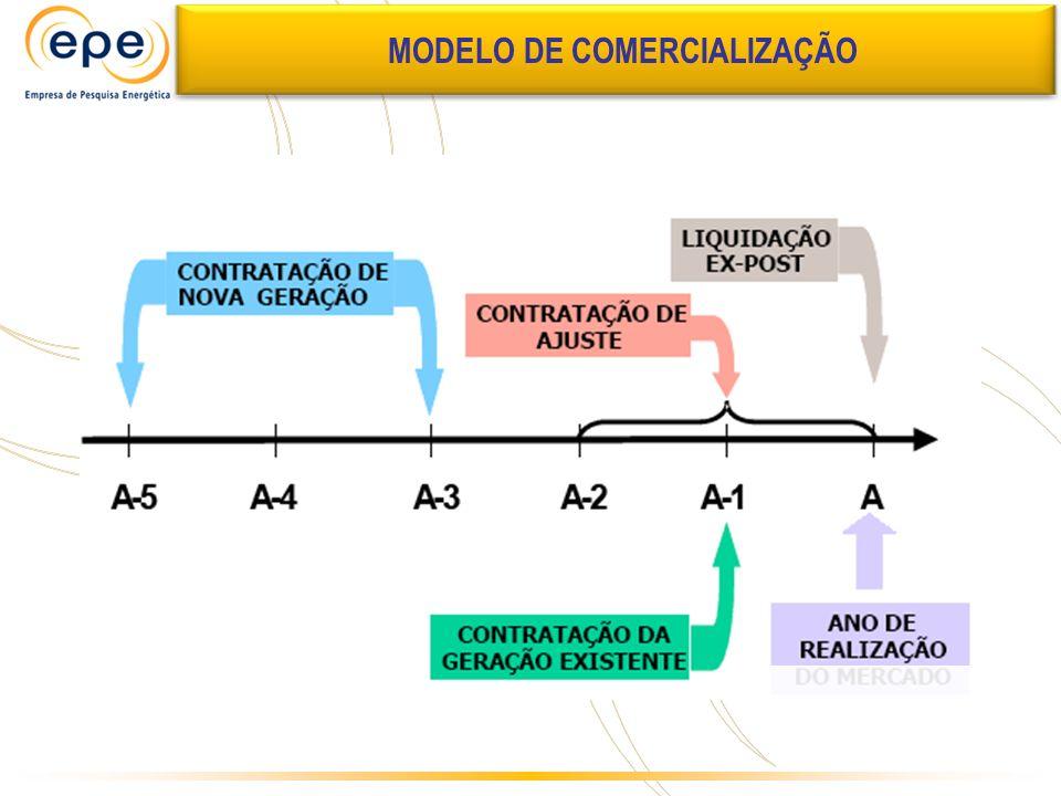 MODELO DE COMERCIALIZAÇÃO