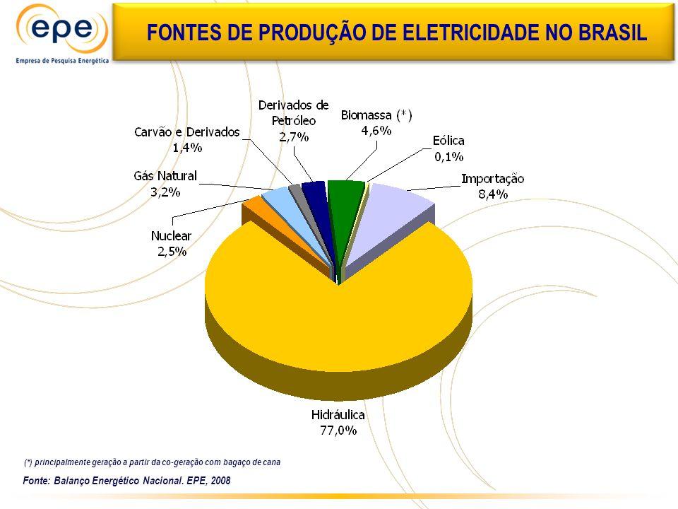 ATUALIZADO AMILCAR FONTES DE PRODUÇÃO DE ELETRICIDADE NO BRASIL Fonte: Balanço Energético Nacional. EPE, 2008 (*) principalmente geração a partir da c