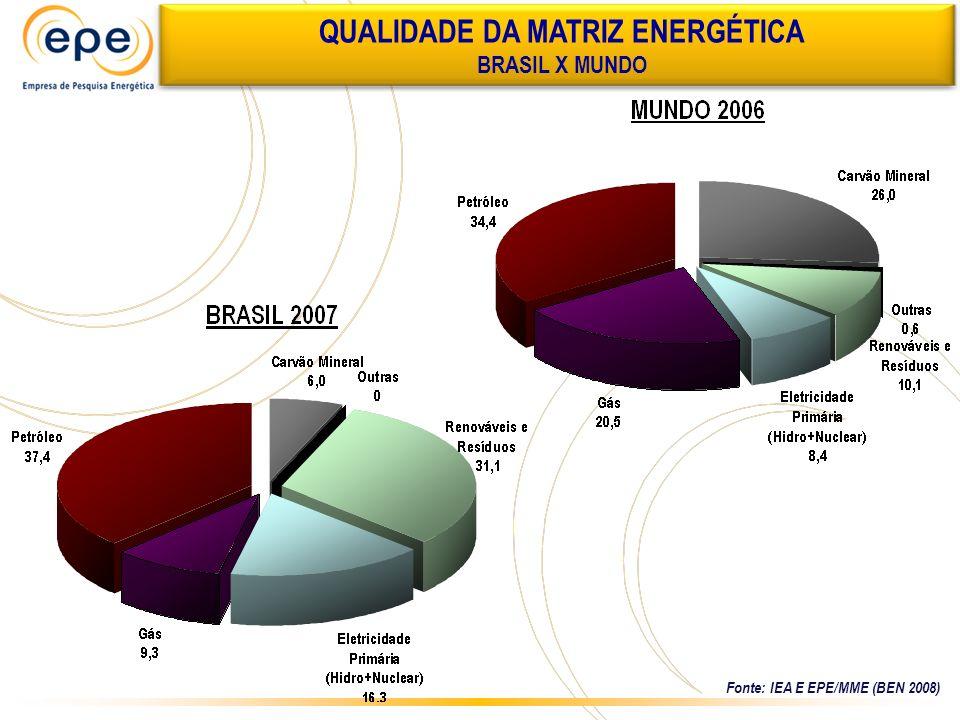 QUALIDADE DA MATRIZ ENERGÉTICA BRASIL X MUNDO Fonte: IEA E EPE/MME (BEN 2008)