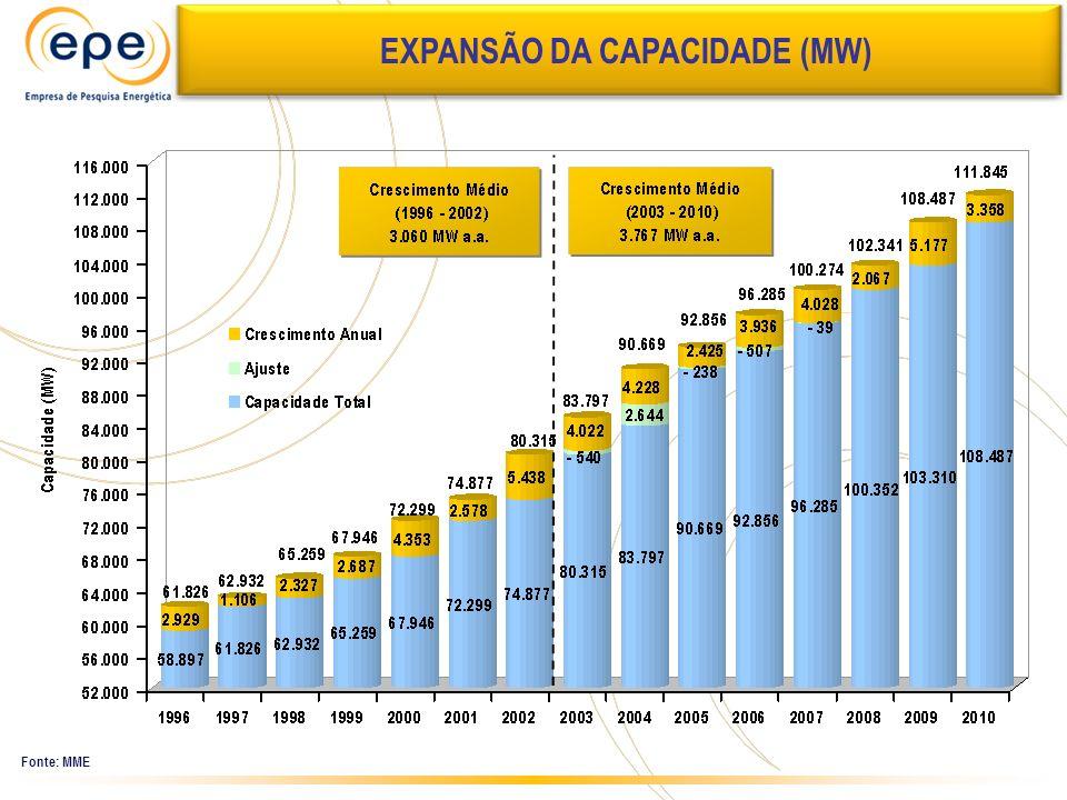 Expansão da Capacidade EXPANSÃO DA CAPACIDADE (MW) Fonte: MME