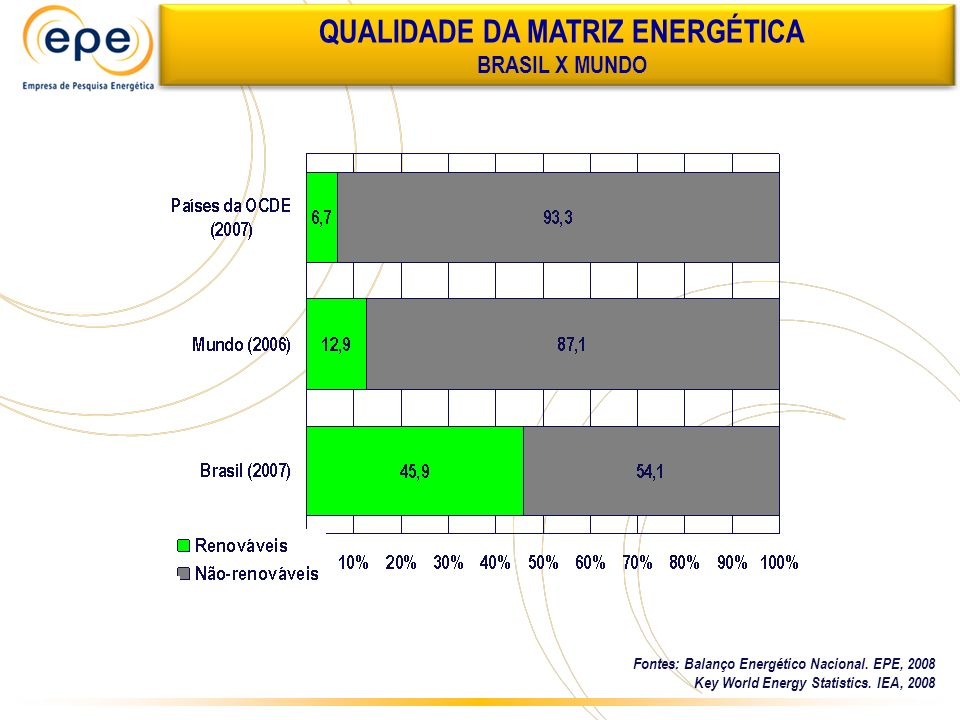 Fontes: Balanço Energético Nacional. EPE, 2008 Key World Energy Statistics. IEA, 2008 QUALIDADE DA MATRIZ ENERGÉTICA BRASIL X MUNDO