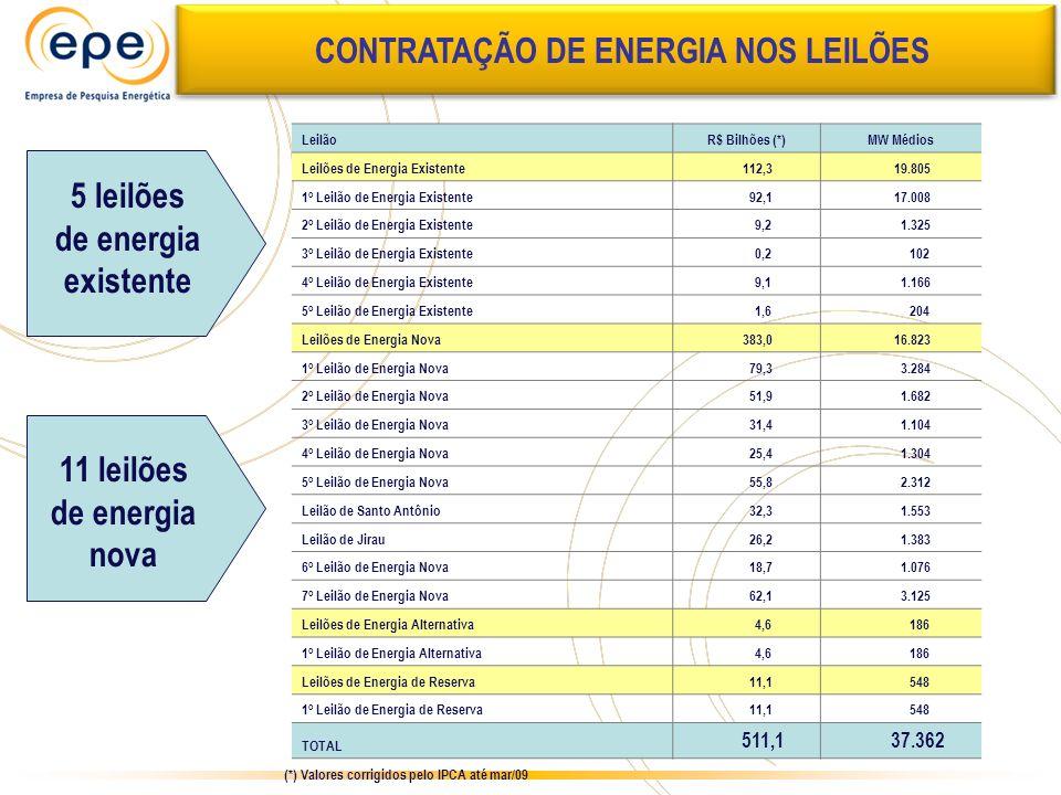Expansão da Capacidade CONTRATAÇÃO DE ENERGIA NOS LEILÕES LeilãoR$ Bilhões (*)MW Médios Leilões de Energia Existente 112,3 19.805 1 o Leilão de Energi