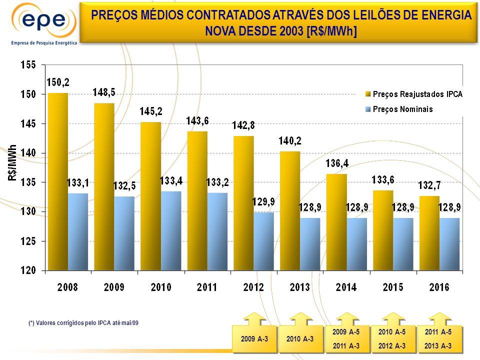 2009 A-3 2011 A-5 2013 A-3 2010 A-5 2012 A-3 2009 A-5 2011 A-3 2010 A-3 PREÇOS MÉDIOS CONTRATADOS ATRAVÉS DOS LEILÕES DE ENERGIA NOVA DESDE 2003 [R$/M