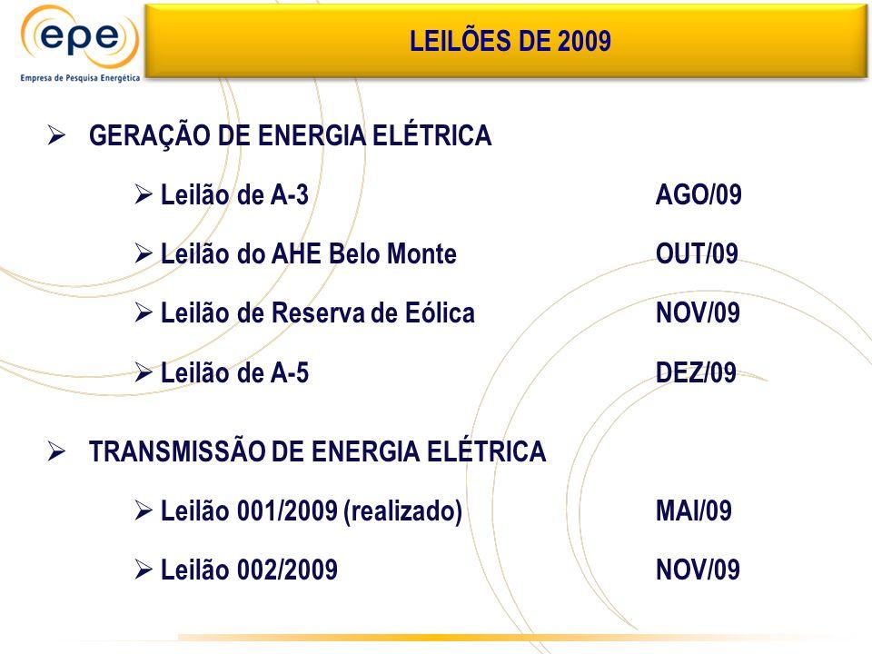 LEILÕES DE 2009 GERAÇÃO DE ENERGIA ELÉTRICA Leilão de A-3AGO/09 Leilão do AHE Belo MonteOUT/09 Leilão de Reserva de EólicaNOV/09 Leilão de A-5DEZ/09 T