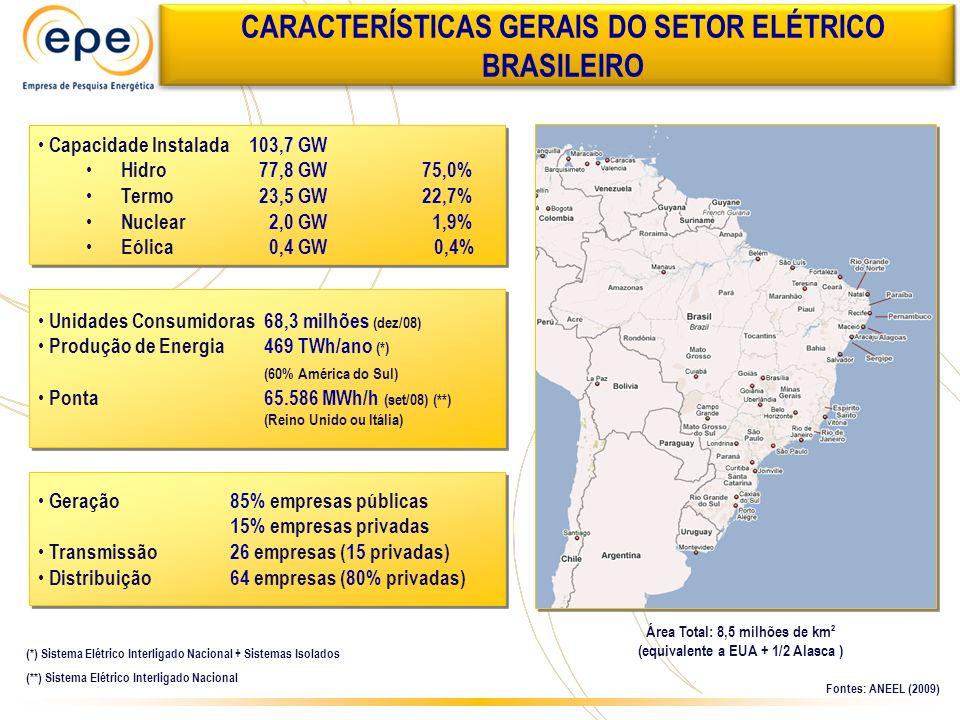 Capacidade Instalada 103,7 GW Hidro 77,8 GW75,0% Termo 23,5 GW 22,7% Nuclear 2,0 GW 1,9% Eólica 0,4 GW 0,4% Capacidade Instalada 103,7 GW Hidro 77,8 G