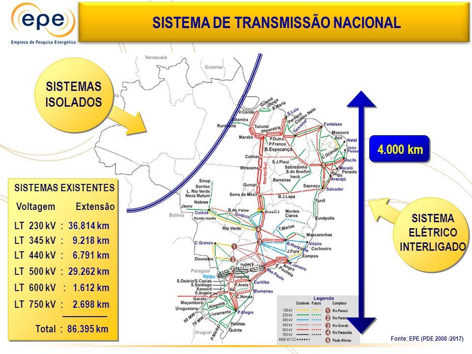 SISTEMAS ISOLADOS SISTEMA ELÉTRICO INTERLIGADO 4.000 km Fonte: EPE (PDE 2008 /2017) SISTEMA DE TRANSMISSÃO NACIONAL SISTEMAS EXISTENTES Voltagem Exten