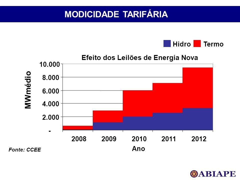 65% 35% Fonte: CCEE Efeito dos Leilões de Energia Nova - 2.000 4.000 6.000 8.000 10.000 20082009201020112012 Ano MWmédio HidroTermo MODICIDADE TARIFÁR