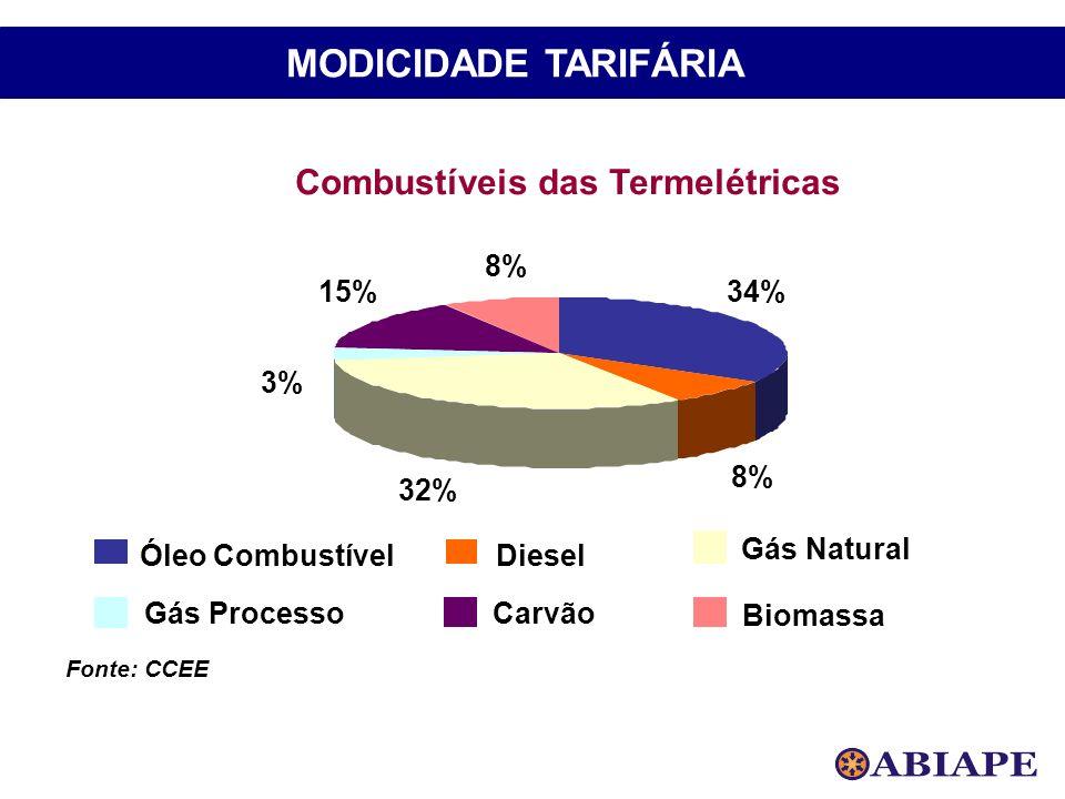 Fonte: CCEE Combustíveis das Termelétricas 34% 8% 32% 3% 15% 8% Óleo CombustívelDiesel Gás Natural Gás ProcessoCarvão Biomassa MODICIDADE TARIFÁRIA