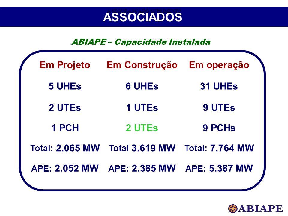 ABIAPE – Capacidade Instalada Em ProjetoEm ConstruçãoEm operação 5 UHEs6 UHEs31 UHEs 2 UTEs1 UTEs9 UTEs 1 PCH2 UTEs9 PCHs Total: 2.065 MW Total 3.619