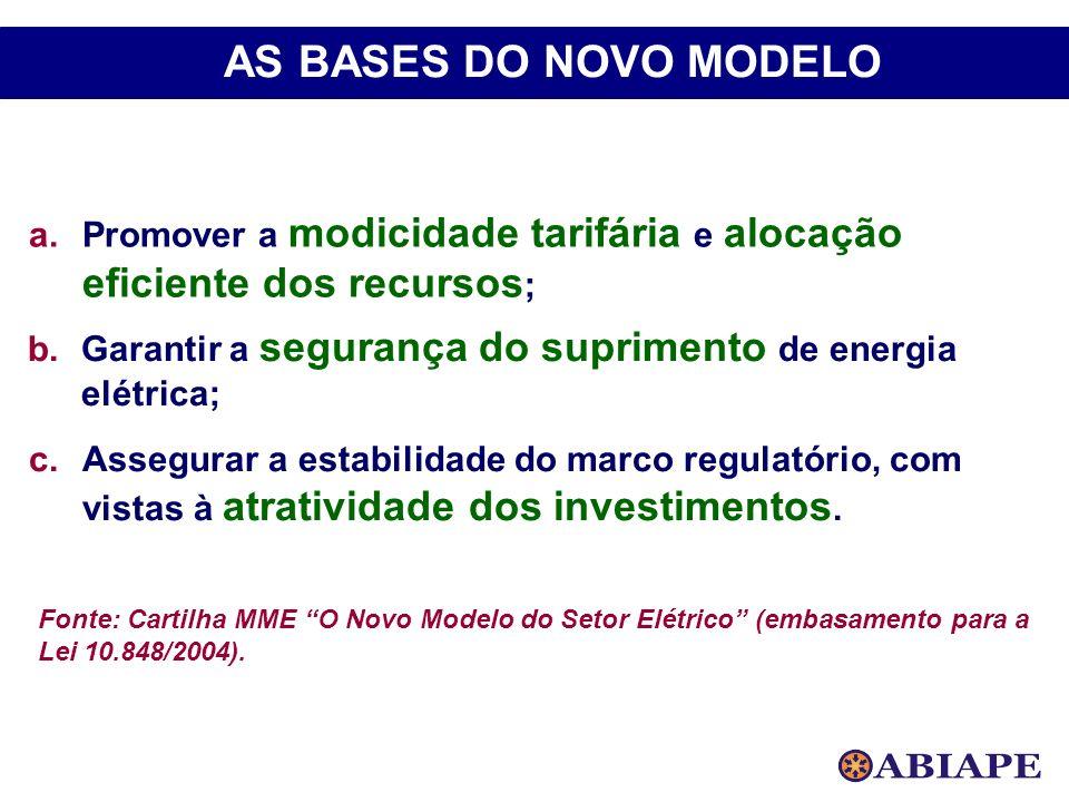 Fonte: Cartilha MME O Novo Modelo do Setor Elétrico (embasamento para a Lei 10.848/2004). a.Promover a modicidade tarifária e alocação eficiente dos r