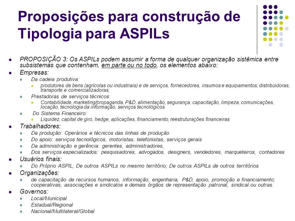 Proposições para construção de Tipologia para ASPILs PROPOSIÇÃO 3: Os ASPILs podem assumir a forma de qualquer organização sistêmica entre subsistemas