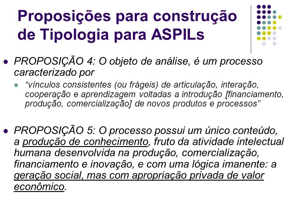 Proposições para construção de Tipologia para ASPILs PROPOSIÇÃO 4: O objeto de análise, é um processo caracterizado por vínculos consistentes (ou frág