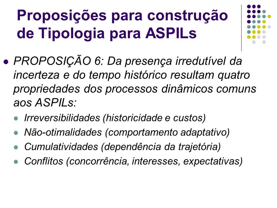 Proposições para construção de Tipologia para ASPILs PROPOSIÇÃO 6: Da presença irredutível da incerteza e do tempo histórico resultam quatro proprieda