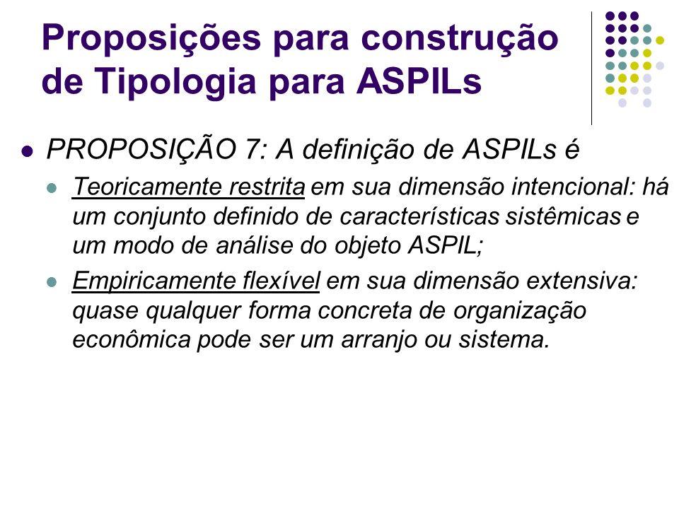 Proposições para construção de Tipologia para ASPILs PROPOSIÇÃO 7: A definição de ASPILs é Teoricamente restrita em sua dimensão intencional: há um co