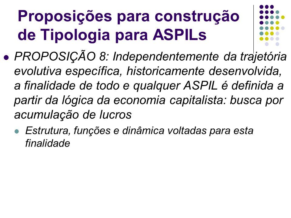 Proposições para construção de Tipologia para ASPILs PROPOSIÇÃO 8: Independentemente da trajetória evolutiva específica, historicamente desenvolvida,